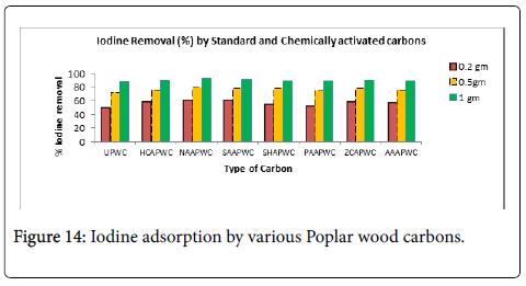 bioremediation-biodegradation-Iodine-adsorption