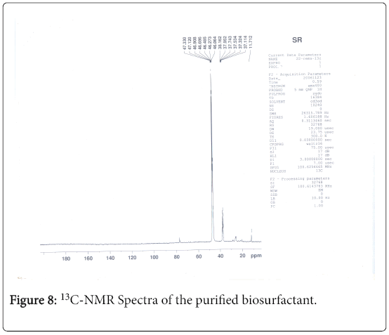 bioremediation-biodegradation-NMR-Spectra