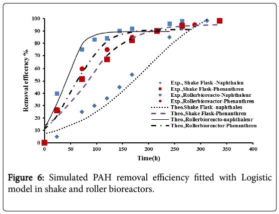 bioremediation-biodegradation-PAH-efficiency