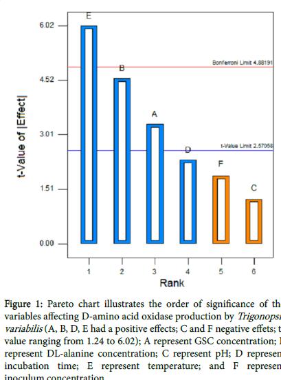 bioremediation-biodegradation-Pareto-chart-illustrates