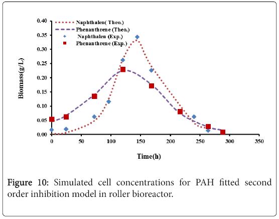 bioremediation-biodegradation-Simulated-cell