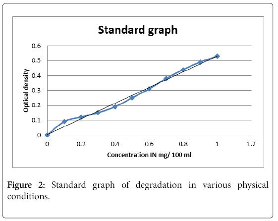bioremediation-biodegradation-Standard-graph
