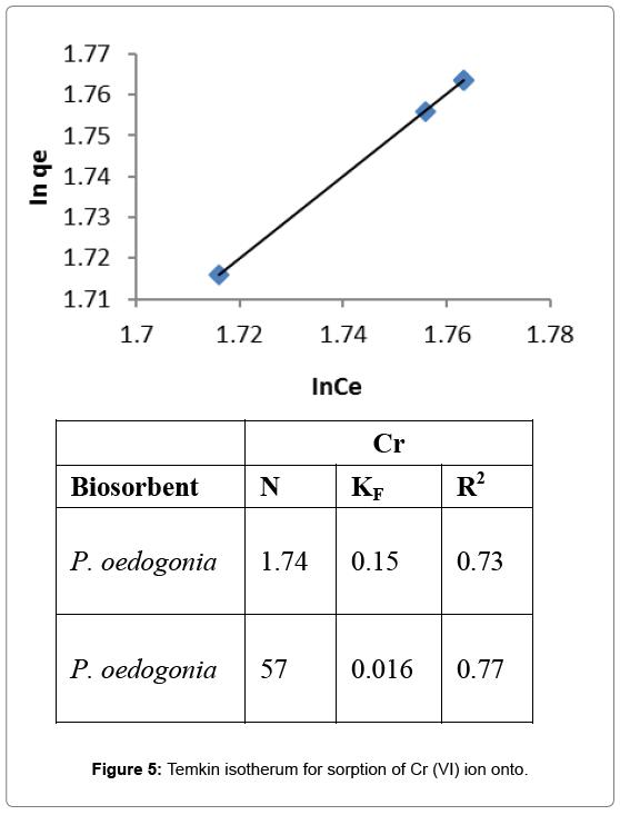 bioremediation-biodegradation-Temkin-isotherum