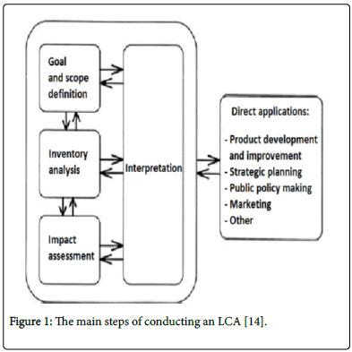 bioremediation-biodegradation-conducting