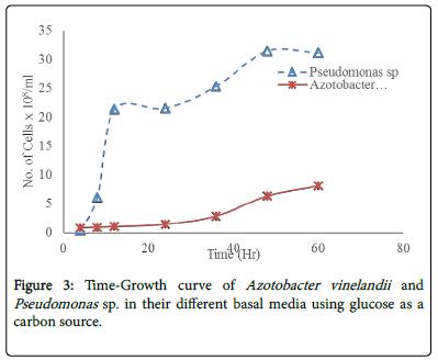 bioremediation-biodegradation-curve