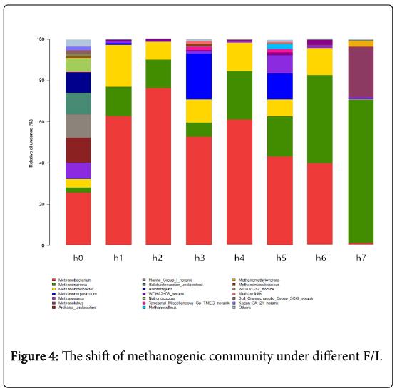 bioremediation-biodegradation-methanogenic-community