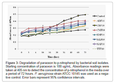 bioremediation-biodegradation-nitrophenol