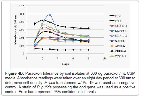 bioremediation-biodegradation-soil-isolates