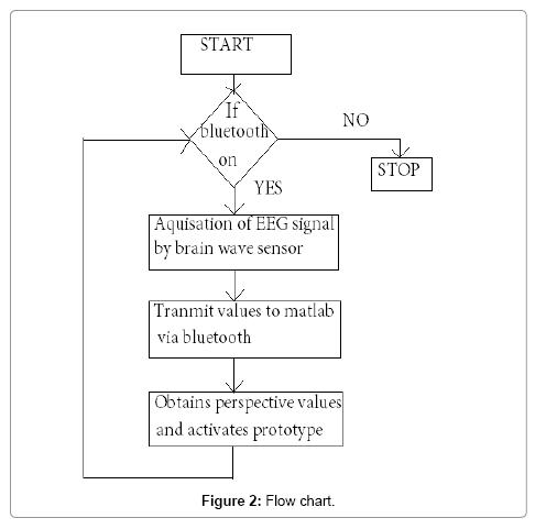 Matlab Code For Preprocessing Of Eeg Signal