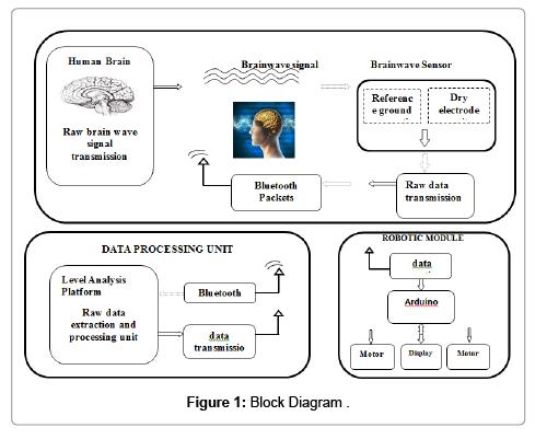 biosensors-bioelectronics-diagram