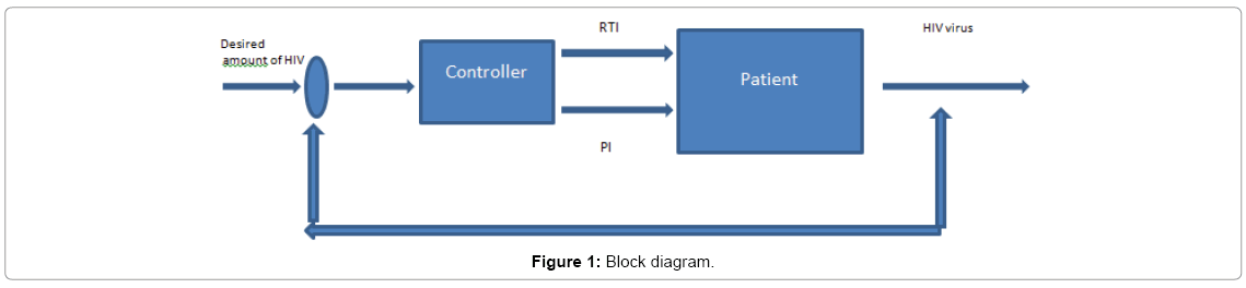 biosensors-journal-Block-diagram