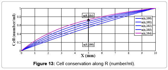 biosensors-journal-Cell-conservation