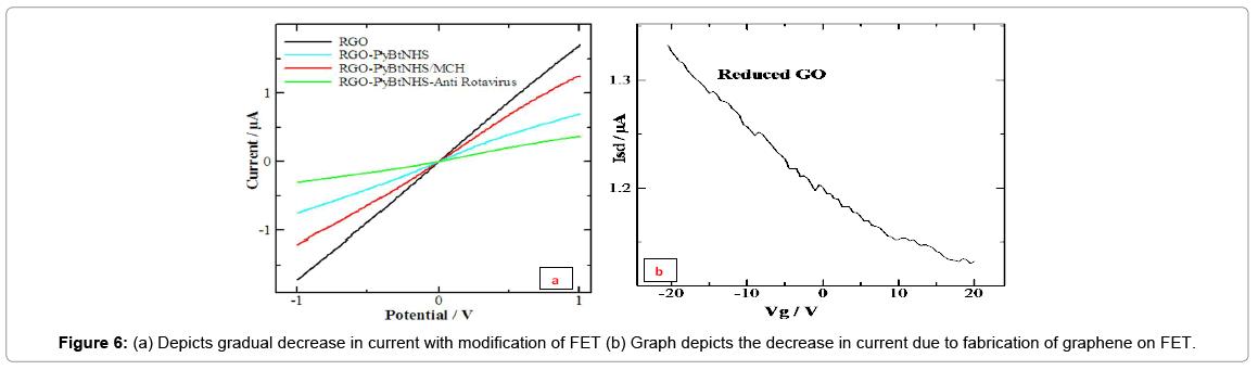 biosensors-journal-Depicts-gradual