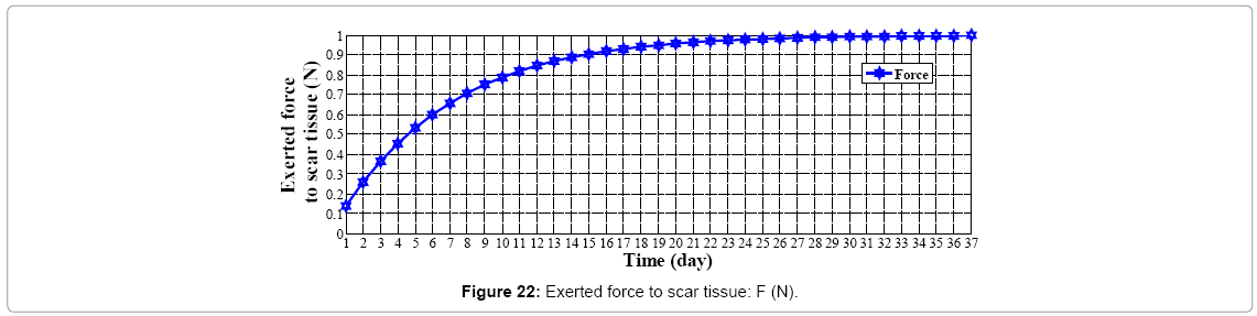 biosensors-journal-Exerted-force