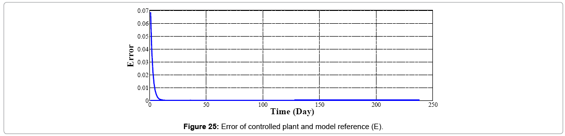 biosensors-journal-controlled-plant