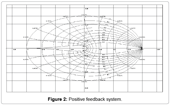 biosensors-journal-feedback-system