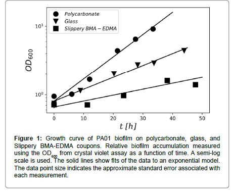 addiction-research-biofilm-polycarbonate