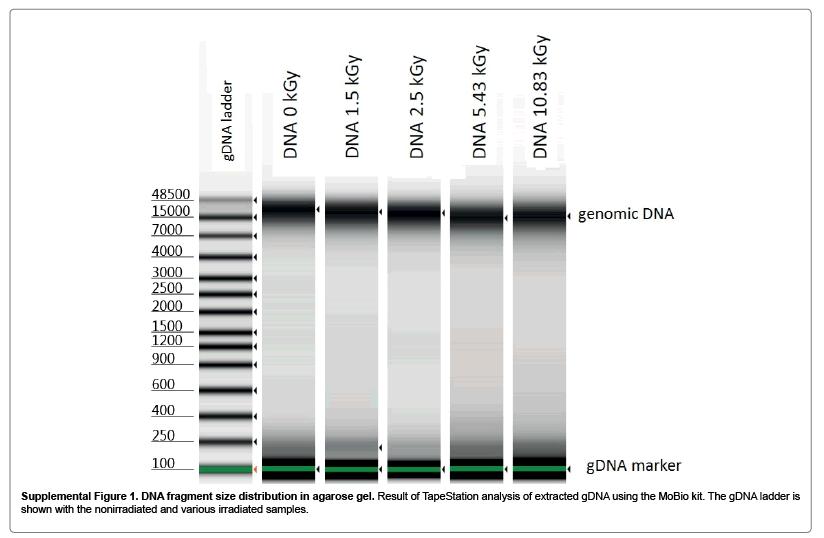 bioterrorism-biodefense-distribution