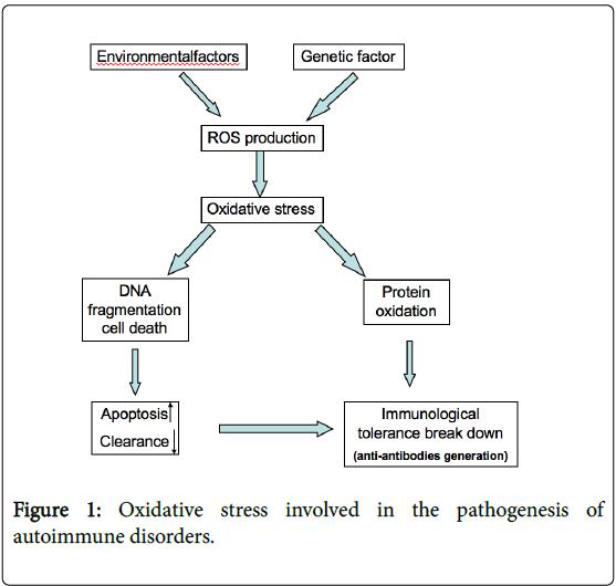 blood-disorders-Oxidative-stress