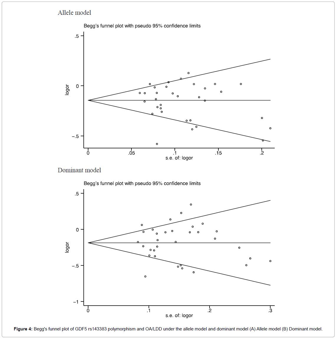bone-marrow-research-funnel-plot