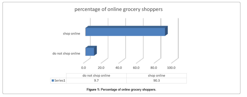 Customer Relationship Management in Online Grocery Stores