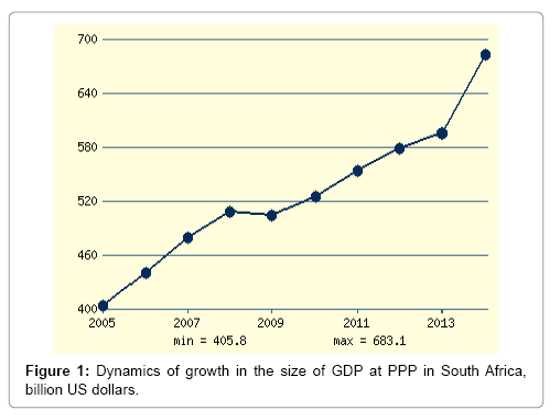 business-and-financial-affairs-growth