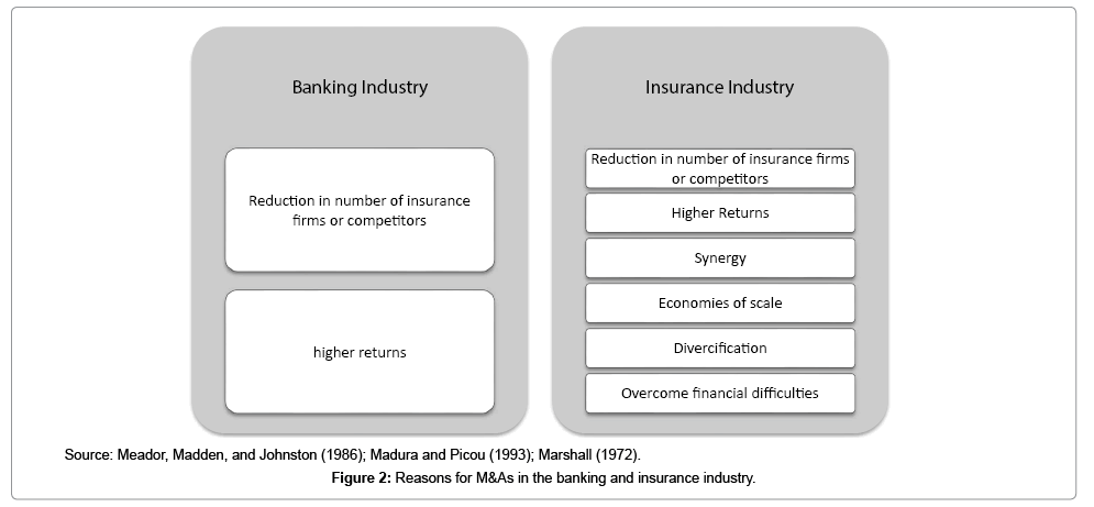 banking and insurance Bank executive officer and director compensation surveys licensees and industries regulated by the department banks.