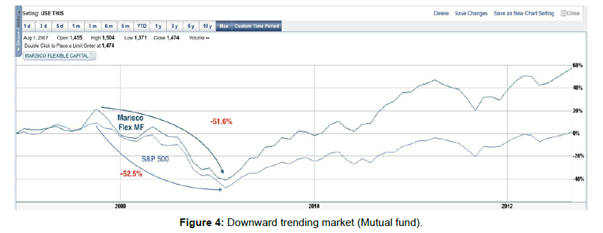 business-economics-downward-trending-market