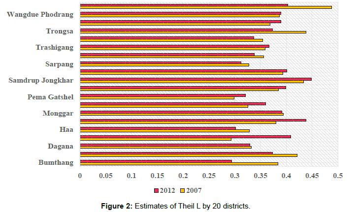business-economics-estimates-theil-districts