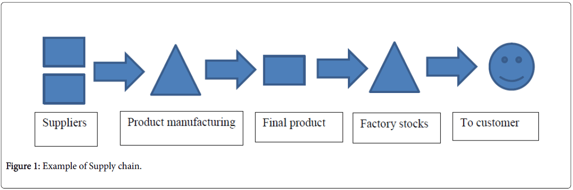 business-economics-example-supply-chain