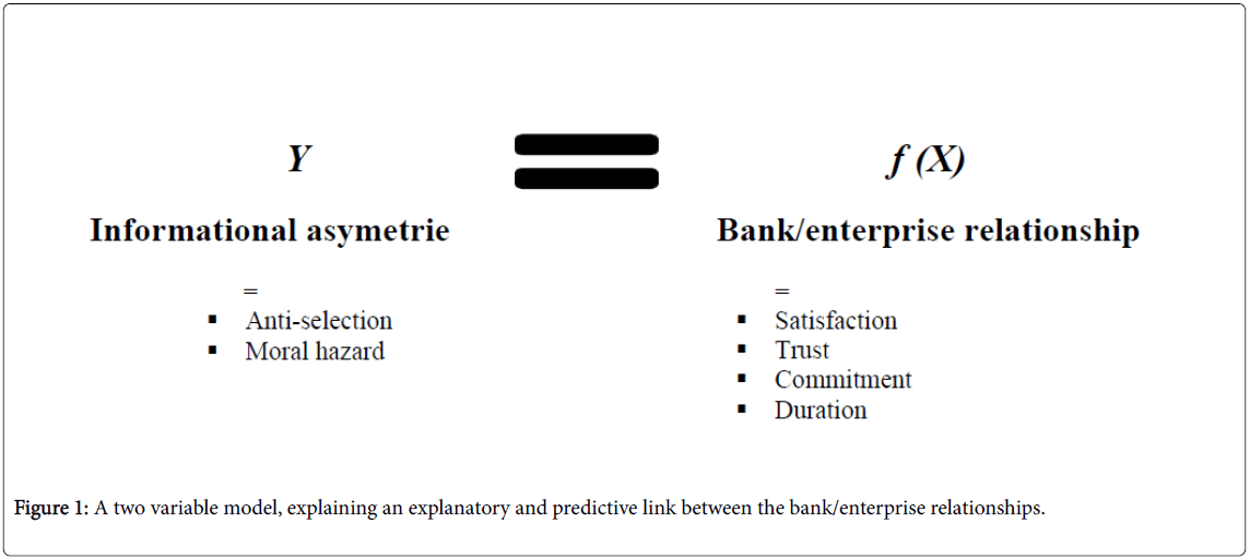 Impact of the Bank/Company Relationship on Information Asymmetry