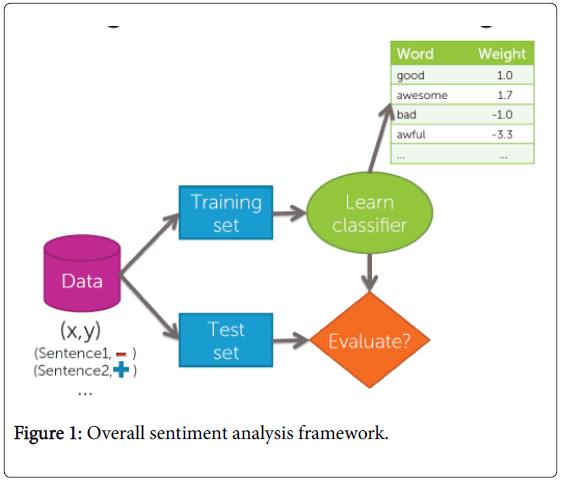 business-economics-sentiment-analysis-framework
