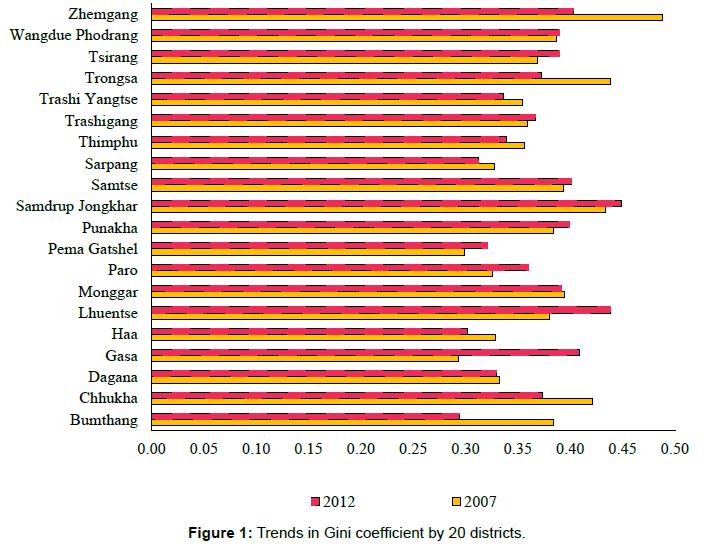 business-economics-trends-gini-coefficient