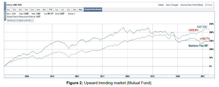 business-economics-upward-trending-market