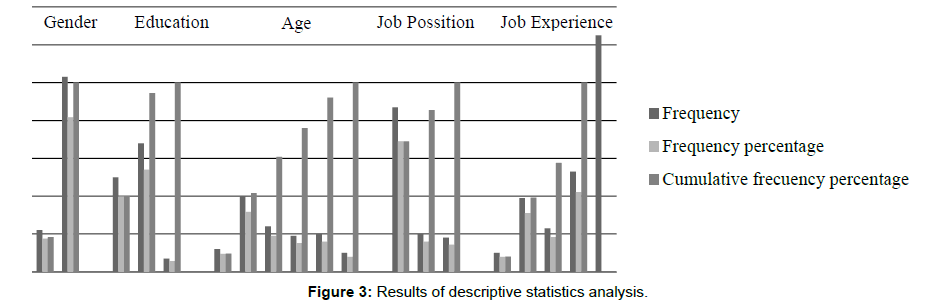 business-financial-affairs-descriptive-statistics-analysis