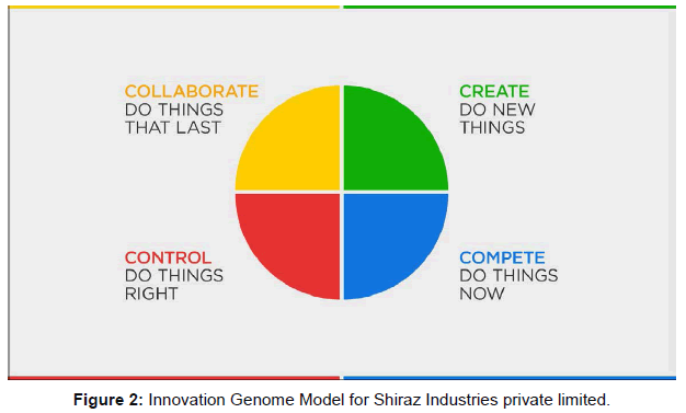 business-financial-affairs-innovation-genome
