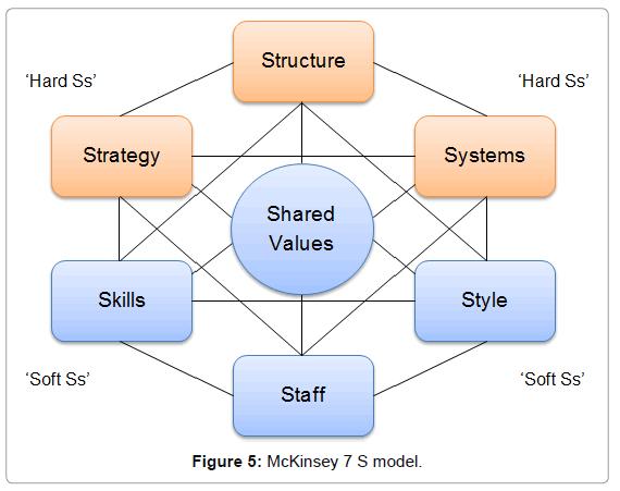 business-financial-affairs-mcKinsey-7-s-model