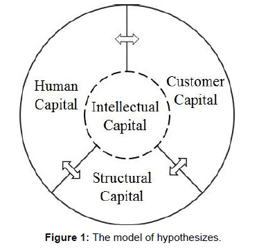 business-financial-affairs-model-hypothesizes