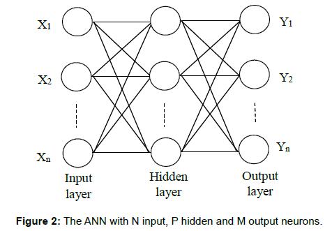 business-financial-affairs-output-neurons