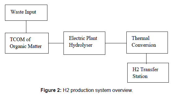 A Business Model for Hydrogen Fuel and Hydrogen Cars Infrastructure