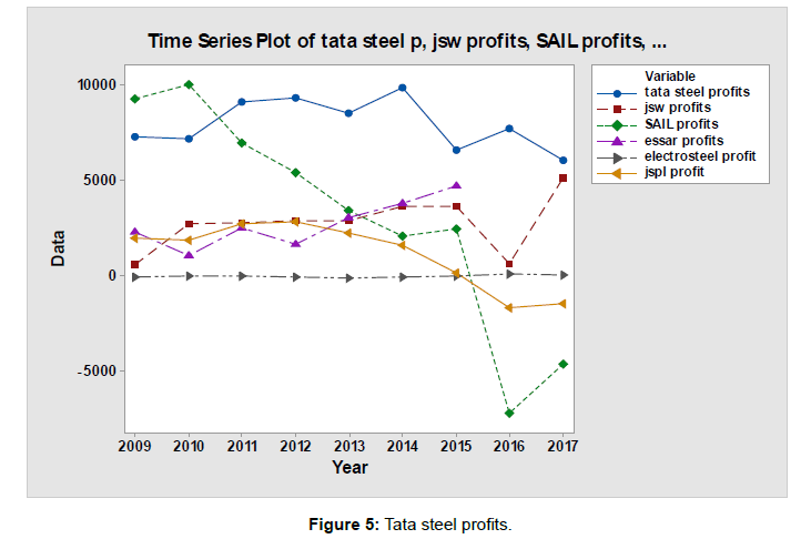 An Analysis of the Impact of Imports of Steel from China on Indian