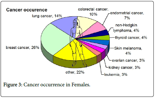 cancer-clinical-Cancer-Females