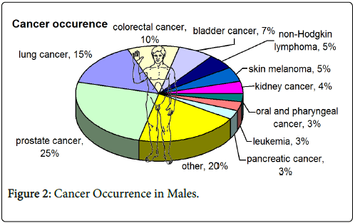 cancer-clinical-Cancer-males
