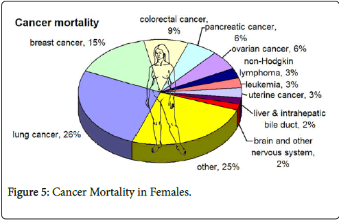cancer-clinical-Cancer-mortality