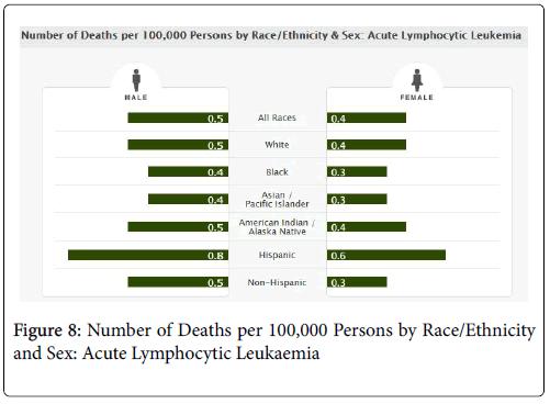 cancer-clinical-Tumour-Race-dead
