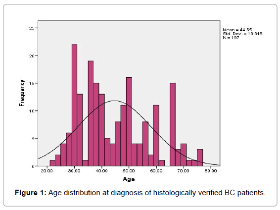 Patterns of Breast Cancer Among Ethiopian Patients