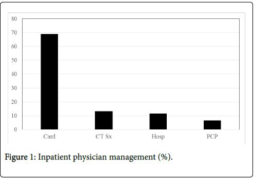 cardiac-pulmonary-rehabilitation-physician