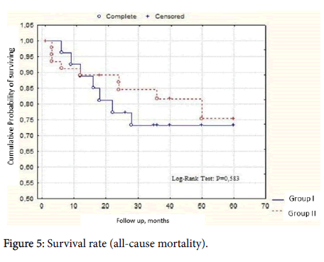 cardiovascular-diseases-Survival-rate
