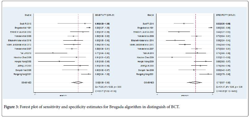 The Value of Brugada Algorithm in the Differential Diagnosis