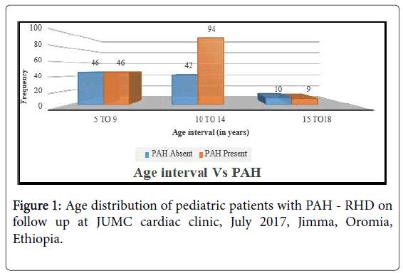 Prevalence of Pulmonary Arterial Hypertension among Children